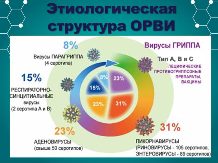 Профилактика вируса, гриппа и ОРВИ у взрослых и детей